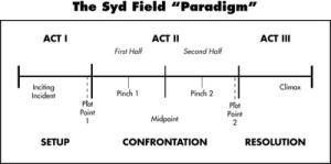 """Syd Fields reviderade """"paradigm"""""""