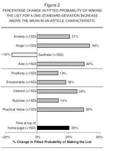 Vad gör material viralt? (Från Jonah A. Berger, Katherine L. Milkman 2009)